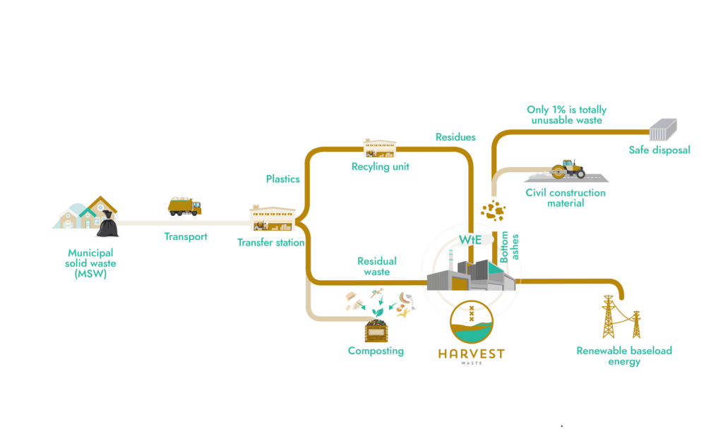 From Waste to Energy to Ecoparks