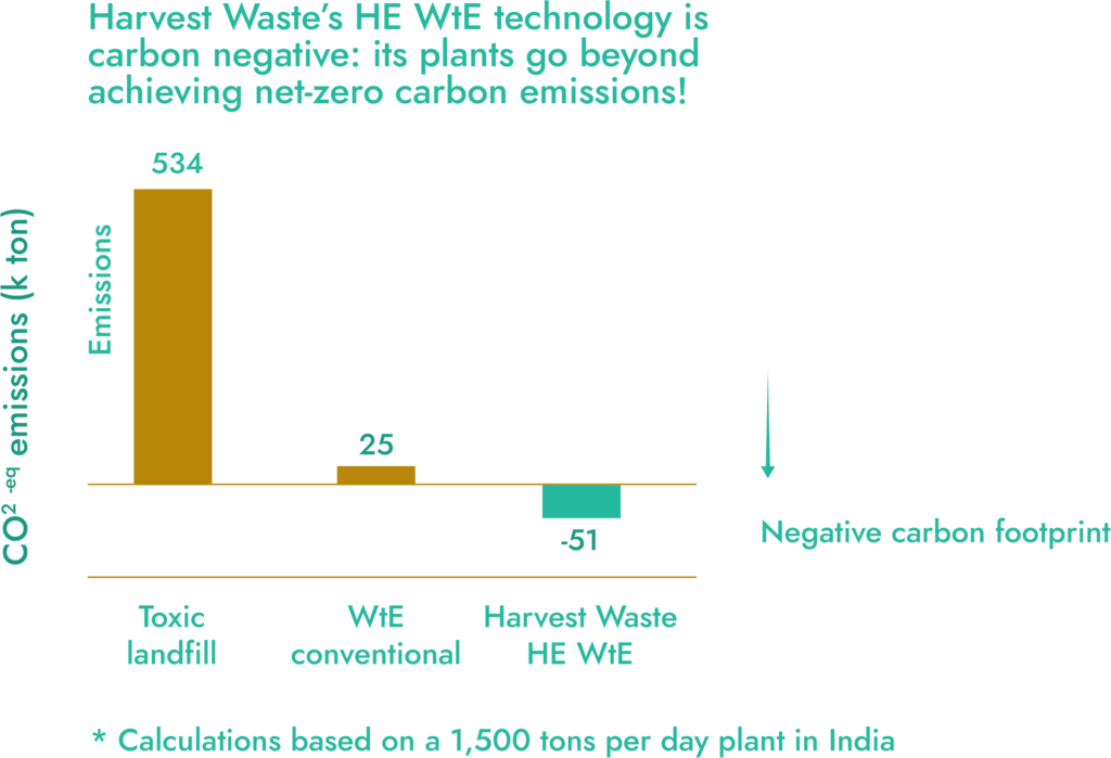 High-Efficiency Waste to Energy plants